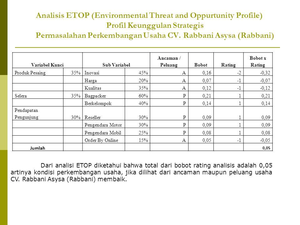 Analisis ETOP (Environmental Threat and Oppurtunity Profile) Profil Keunggulan Strategis Permasalahan Perkembangan Usaha CV. Rabbani Asysa (Rabbani) V
