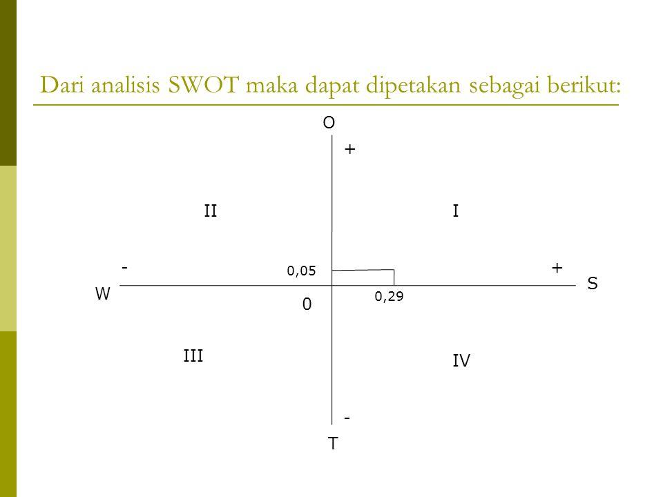 Dari analisis SWOT maka dapat dipetakan sebagai berikut: + O W 0 S T 0,29 0,05 +- - III IV III