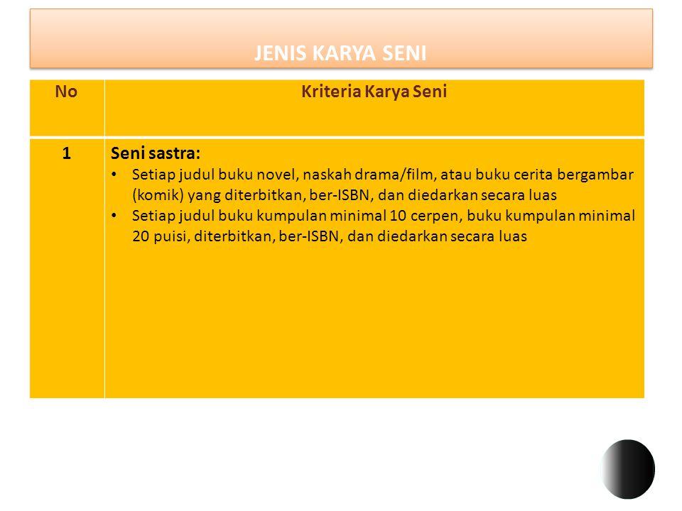 JENIS KARYA SENI NoKriteria Karya Seni 1Seni sastra: Setiap judul buku novel, naskah drama/film, atau buku cerita bergambar (komik) yang diterbitkan,