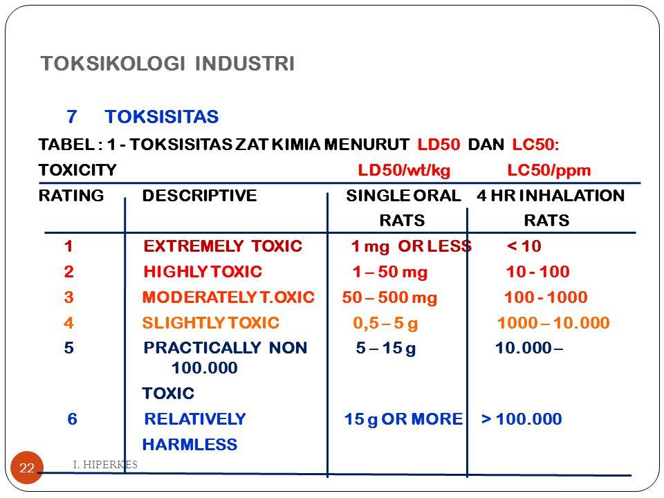 TOKSIKOLOGI INDUSTRI I. HIPERKES 22 7TOKSISITAS TABEL : 1 - TOKSISITAS ZAT KIMIA MENURUT LD50 DAN LC50: TOXICITY LD50/wt/kg LC50/ppm RATING DESCRIPTIV