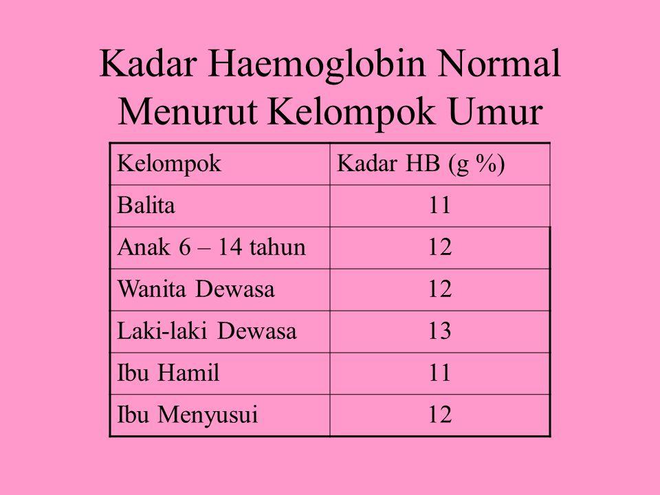 Kadar Haemoglobin Normal Menurut Kelompok Umur KelompokKadar HB (g %) Balita11 Anak 6 – 14 tahun12 Wanita Dewasa12 Laki-laki Dewasa13 Ibu Hamil11 Ibu