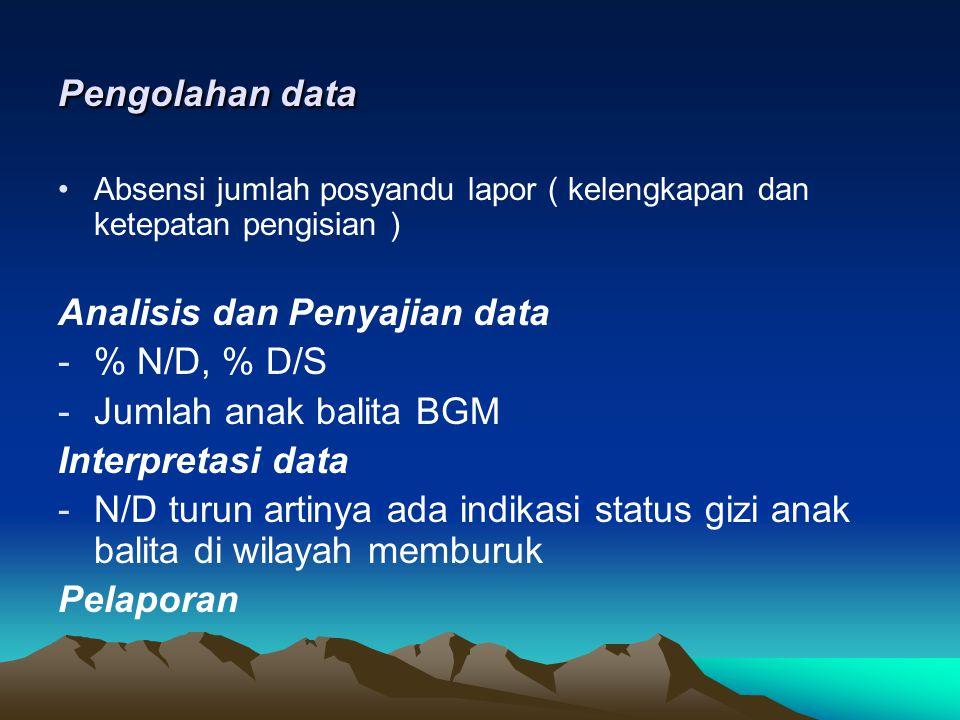 Pengolahan data Absensi jumlah posyandu lapor ( kelengkapan dan ketepatan pengisian ) Analisis dan Penyajian data -% N/D, % D/S -Jumlah anak balita BG
