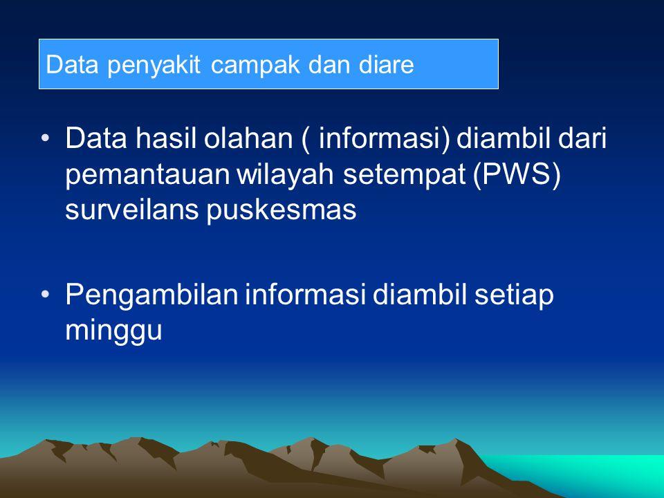 Data hasil olahan ( informasi) diambil dari pemantauan wilayah setempat (PWS) surveilans puskesmas Pengambilan informasi diambil setiap minggu Data pe