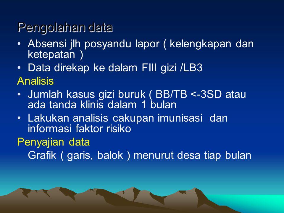 Pengolahan data Absensi jlh posyandu lapor ( kelengkapan dan ketepatan ) Data direkap ke dalam FIII gizi /LB3 Analisis Jumlah kasus gizi buruk ( BB/TB