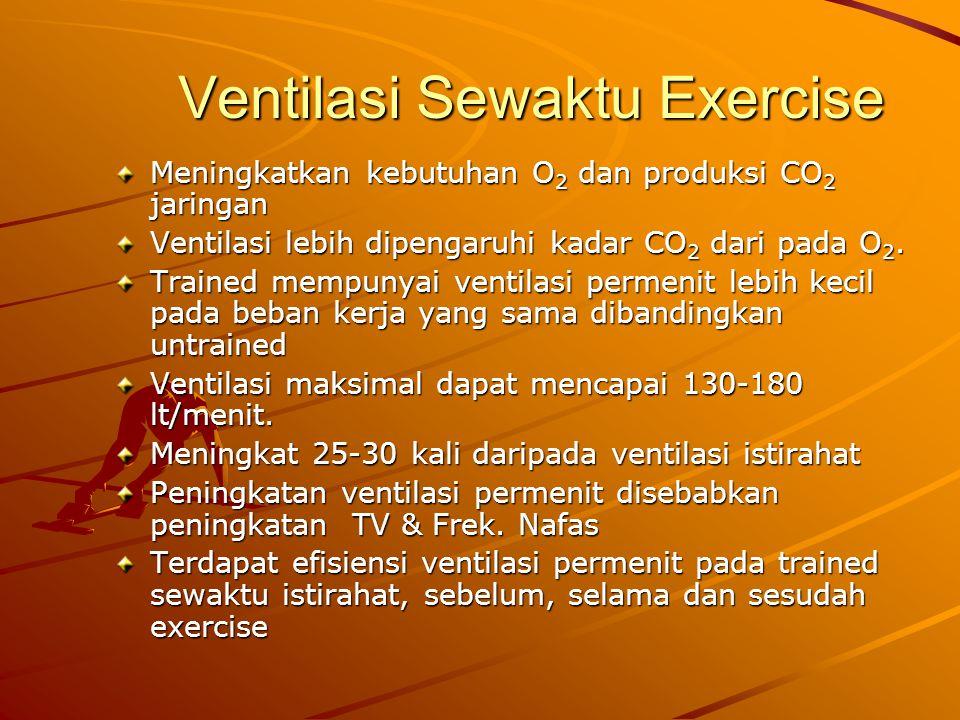 Ventilasi Sewaktu Exercise Meningkatkan kebutuhan O 2 dan produksi CO 2 jaringan Ventilasi lebih dipengaruhi kadar CO 2 dari pada O 2.
