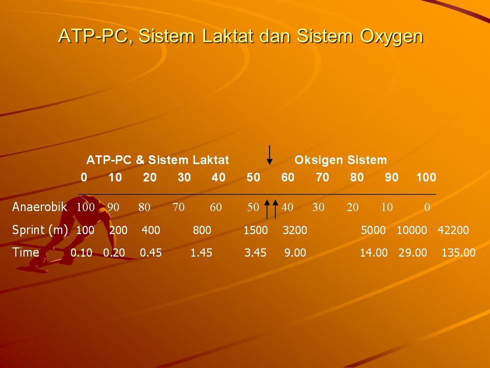 ATP-PC, Sistem Laktat dan Sistem Oxygen