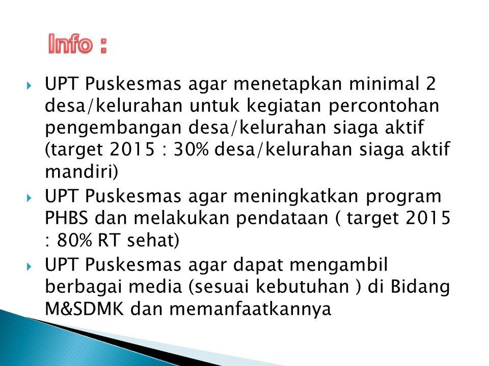 UPT.Puskesmas Cilacap Selatan I dan II. UPT. Puskesmas Cilacap Tengah I dan II.