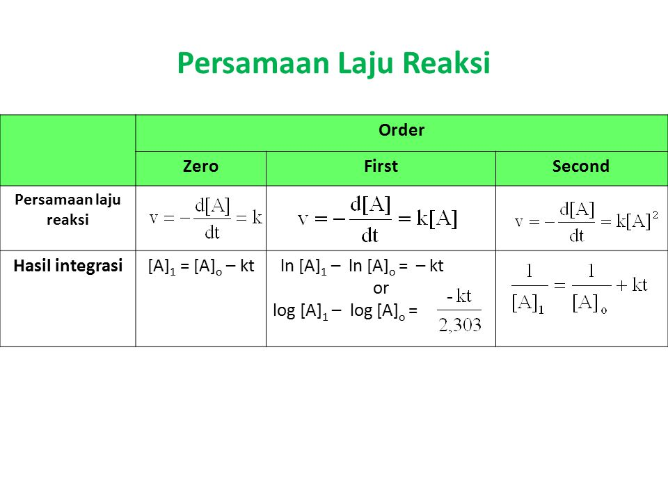 Persamaan Laju Reaksi Order ZeroFirstSecond Persamaan laju reaksi Hasil integrasi[A] 1 = [A] o – ktln [A] 1 – ln [A] o = – kt or log [A] 1 – log [A] o =