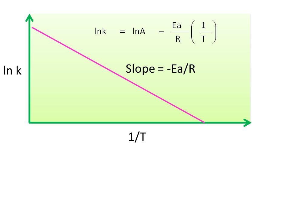ln k 1/T Slope = -Ea/R