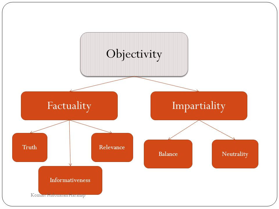 Objectivity FactualityImpartiality Truth Informativeness Relevance BalanceNeutrality Komas: Halomoan Harahap