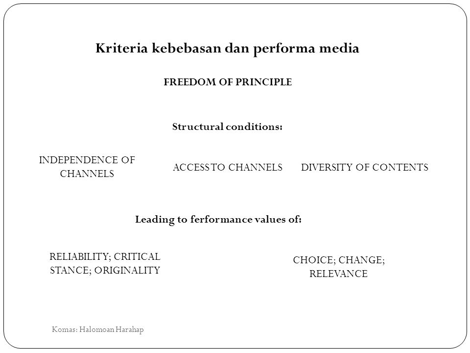 FREEDOM OF PRINCIPLE Structural conditions: INDEPENDENCE OF CHANNELS ACCESS TO CHANNELSDIVERSITY OF CONTENTS Leading to ferformance values of: RELIABILITY; CRITICAL STANCE; ORIGINALITY CHOICE; CHANGE; RELEVANCE Kriteria kebebasan dan performa media Komas: Halomoan Harahap