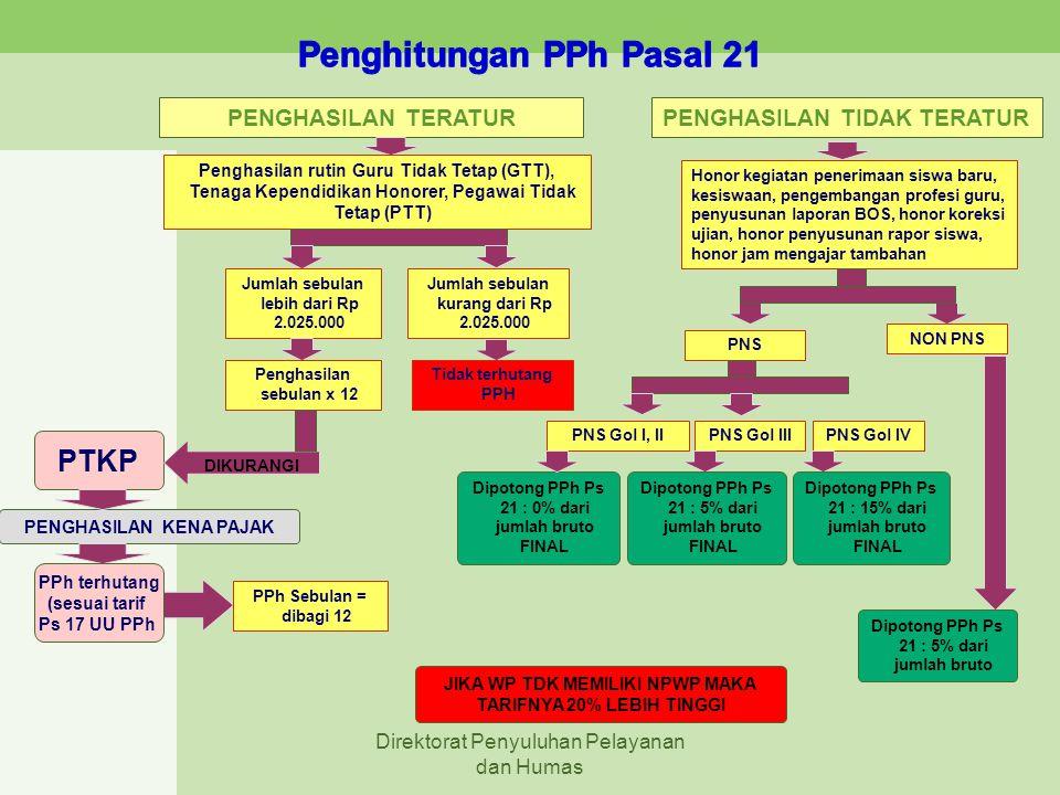 Uraian PTKP Mulai 1-1-2009 s.d 31-12-2012 PTKP Mulai 1-1-2013 (PMK-162/PMK.11/2012) SETAHUN(Rp)SEBULAN(Rp)SETAHUN(Rp)SEBULAN(Rp) UNTUK DIRI PEGAWAI (TK/-) 15.840.000,-1.320.000,-24.300.000,-2.025.000,- UNTUK DIRI PEGAWAI YG KAWIN/NIKAH (K/-) 17.160.000,-1.430.000,-26.325.000,-2.193.000,- UNTUK PEGAWAI YG KAWIN & MEMILIKI 1 TANGGUNGAN (K/1) 18.480.000,-1.540.000,-28.350.000,-2.362.500,- UNTUK PEGAWAI YG KAWIN & MEMILIKI 2 TANGGUNGAN (K/2) 19.800.000,-1.650.000,-30.375.000,-2.531.250,- UNTUK PEGAWAI YG KAWIN & MEMILIKI 3 TANGGUNGAN (K/3) 21.120.000,- 21.120.000,-1.760.000,-32.400.000,-2.700.000,- PTKP dan TARIFNO Lapisan Penghasilan Tarif 1.S.d.