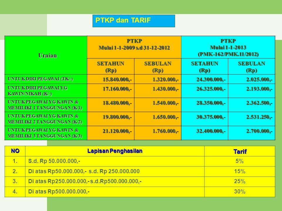 Uraian PTKP Mulai 1-1-2009 s.d 31-12-2012 PTKP Mulai 1-1-2013 (PMK-162/PMK.11/2012) SETAHUN(Rp)SEBULAN(Rp)SETAHUN(Rp)SEBULAN(Rp) UNTUK DIRI PEGAWAI (T