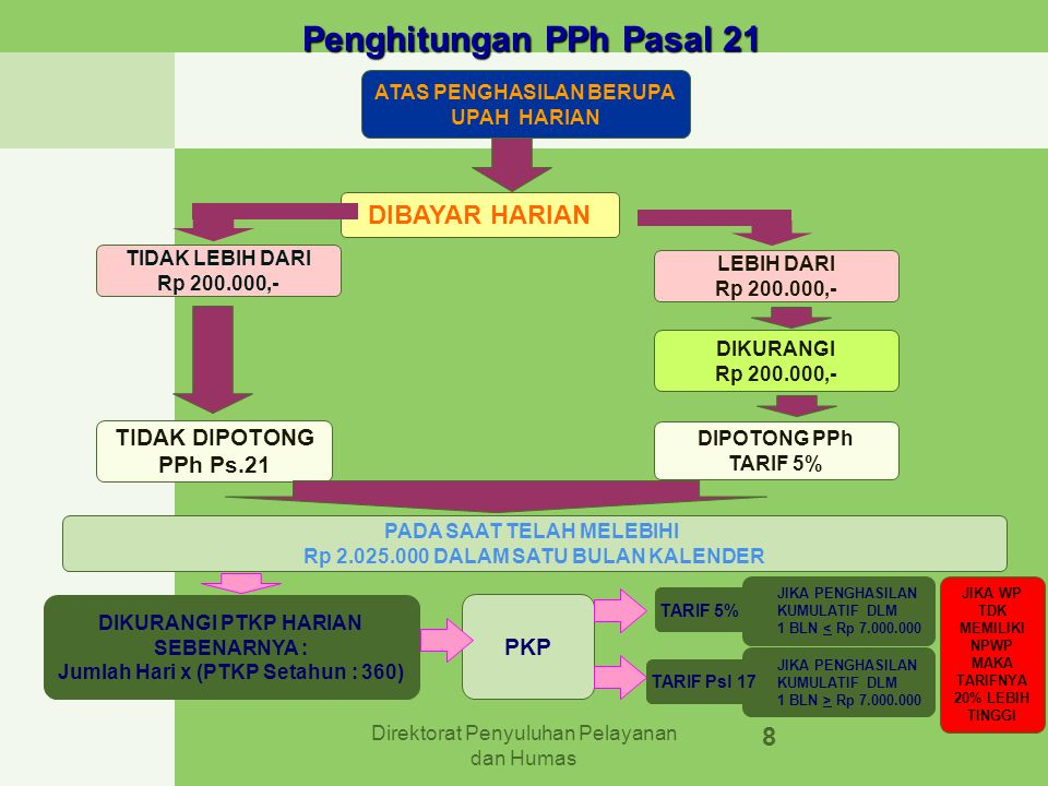 Direktorat Penyuluhan Pelayanan dan Humas 8 Penghitungan PPh Pasal 21 Penghitungan PPh Pasal 21 ATAS PENGHASILAN BERUPA UPAH HARIAN TIDAK LEBIH DARI R