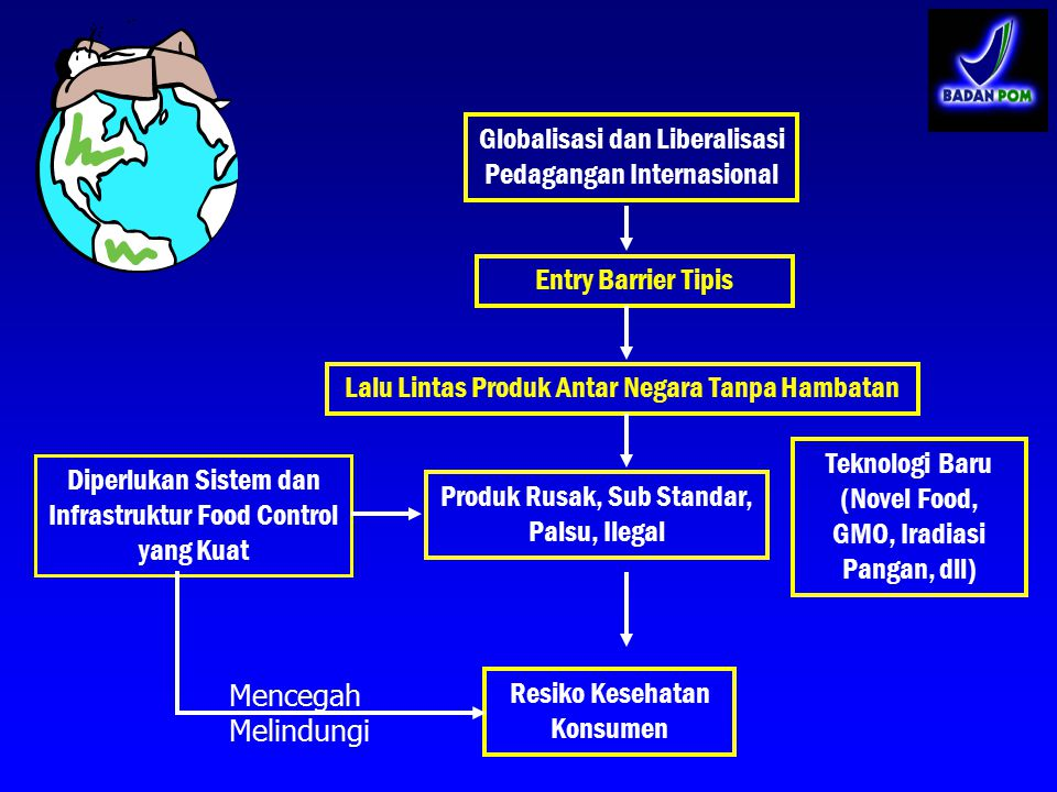 Globalisasi dan Liberalisasi Pedagangan Internasional Entry Barrier Tipis Lalu Lintas Produk Antar Negara Tanpa Hambatan Produk Rusak, Sub Standar, Pa