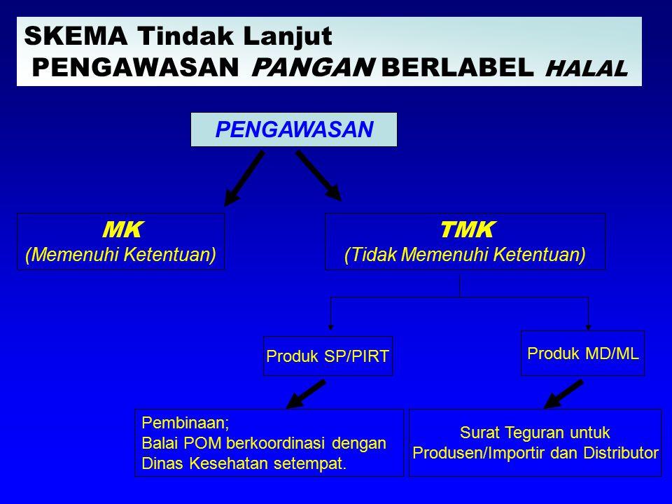 Pembinaan; Balai POM berkoordinasi dengan Dinas Kesehatan setempat. PENGAWASAN MK (Memenuhi Ketentuan) TMK (Tidak Memenuhi Ketentuan) Produk SP/PIRT P