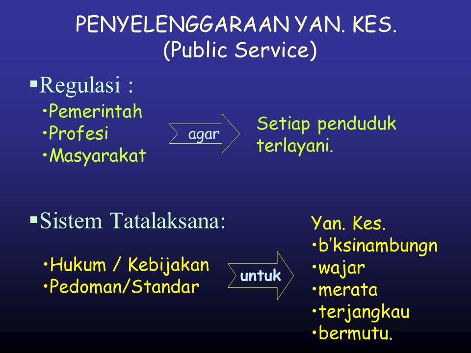 REGULASI PROFESI : agar Masyarakat Terlayani Profesional Pemerintah  Masyarakat terlindungi  Mal praktik Profesional Tuntutan tdk berdasar