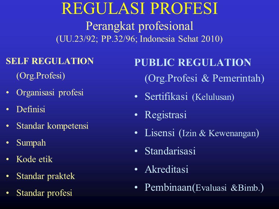 PENYELENGGARAAN YAN. KES. (Public Service) Sistem Tatalaksana: Pemerintah Profesi Masy. Legislatif. kontribusi UU PP Permenkes Perda Kebijakan Pedoman