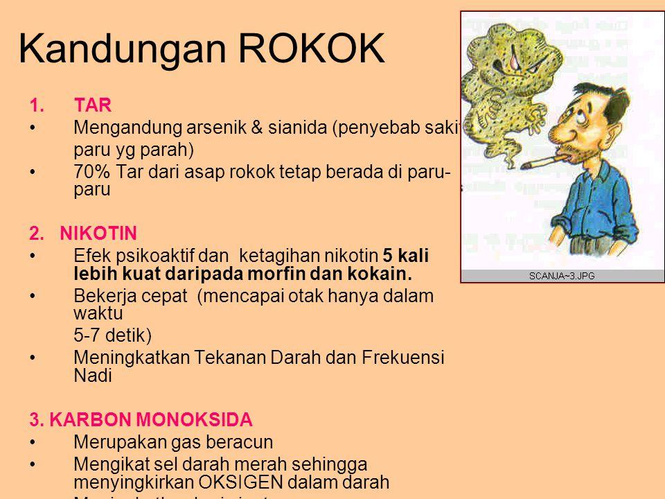 Kandungan ROKOK 1.TAR Mengandung arsenik & sianida (penyebab sakit paru yg parah) 70% Tar dari asap rokok tetap berada di paru- paru 2. NIKOTIN Efek p