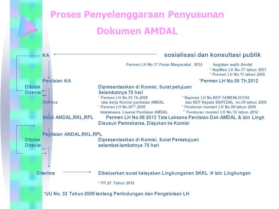 KA sosialisasi dan konsultasi publik Permen LH No.17 Peran Masyarakat 2012 kegiatan wajib Amdal * KepMen LH No.17 tahun 2001 * Permen LH No.11 tahun 2