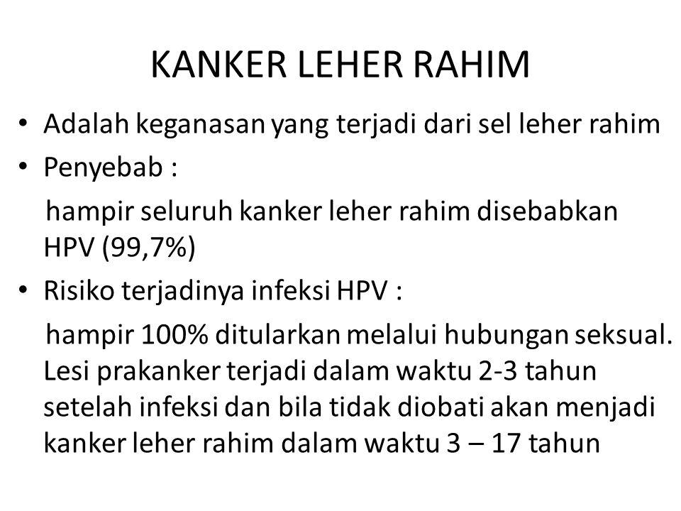 KANKER LEHER RAHIM Adalah keganasan yang terjadi dari sel leher rahim Penyebab : hampir seluruh kanker leher rahim disebabkan HPV (99,7%) Risiko terja