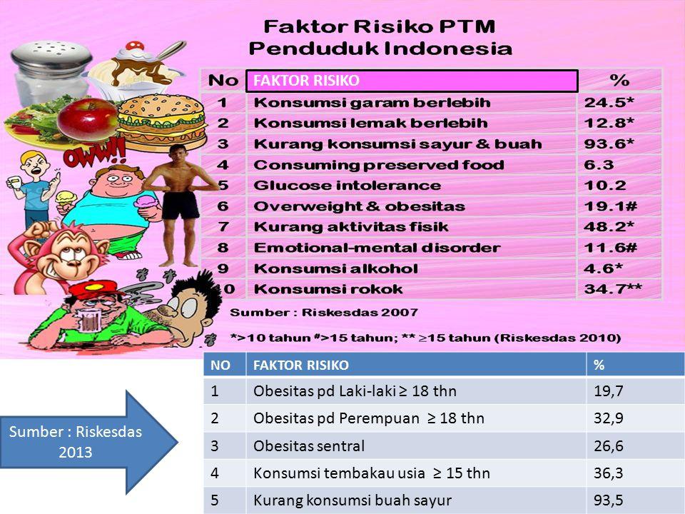 PJK - PD Stroke Diabetes PPK Ginjal Kronik Kanker Fase Akhir Faktor Risiko / Penyakit Antara Faktor Risiko / Penyakit Antara Hipertensi Hiperglikemi Obesitas Dislipidemia Lesi Pra kanker Bronkhitis/ Emfisema/ Efusi Pleura Hipertensi Hiperglikemi Obesitas Dislipidemia Lesi Pra kanker Bronkhitis/ Emfisema/ Efusi Pleura Risiko Perilaku Merokok Diet Alkohol Aktifitas Fisik Stress Risiko Perilaku Merokok Diet Alkohol Aktifitas Fisik Stress Risiko Melekat Umur, Sex Keturunan dll Risiko Melekat Umur, Sex Keturunan dll Faktor Lingkungan : Globalisasi, Sosio-ekonomi Budaya, Modernisasi, Polusi dll Faktor Lingkungan : Globalisasi, Sosio-ekonomi Budaya, Modernisasi, Polusi dll 6 Cedera Thalassemia Lupus Osteoporosis
