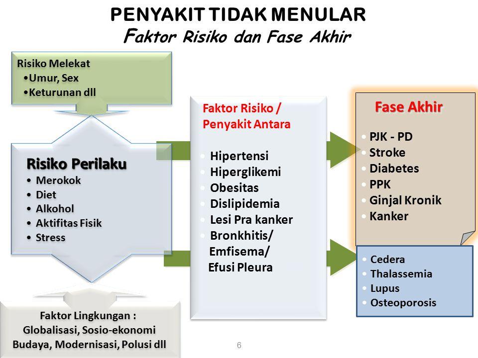 PJK - PD Stroke Diabetes PPK Ginjal Kronik Kanker Fase Akhir Faktor Risiko / Penyakit Antara Faktor Risiko / Penyakit Antara Hipertensi Hiperglikemi O