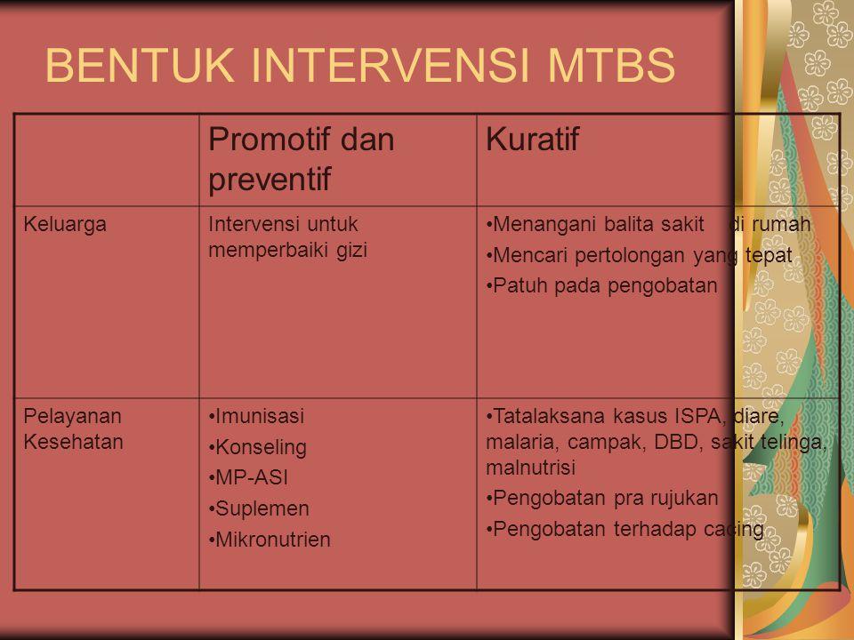 BENTUK INTERVENSI MTBS Promotif dan preventif Kuratif KeluargaIntervensi untuk memperbaiki gizi Menangani balita sakit di rumah Mencari pertolongan ya