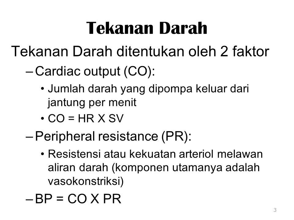Tekanan Darah Tekanan Darah ditentukan oleh 2 faktor – Cardiac output (CO): Jumlah darah yang dipompa keluar dari jantung per menit CO = HR X SV – Per