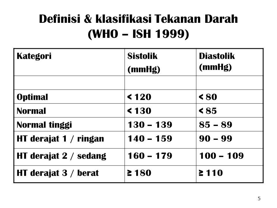 Definisi & klasifikasi Tekanan Darah (WHO – ISH 1999) KategoriSistolik (mmHg) Diastolik (mmHg) Optimal< 120< 80 Normal< 130< 85 Normal tinggi130 – 139