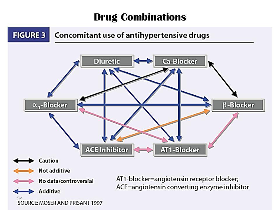 Drug Combinations 54