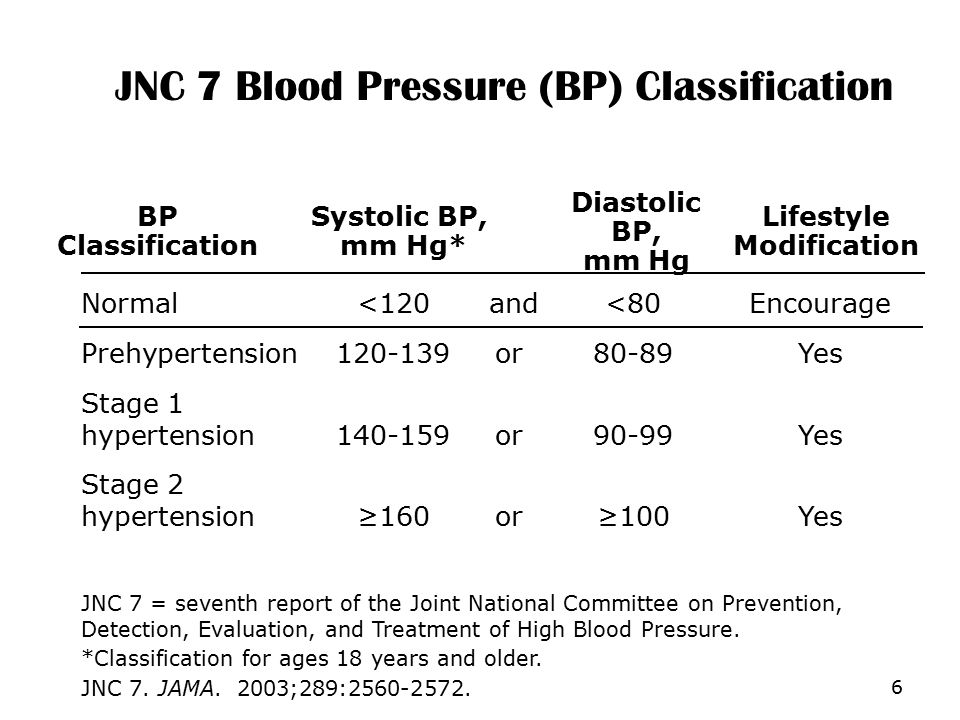 JNC 7 = seventh report of the Joint National Committee on Prevention, Detection, Evaluation, and Treatment of High Blood Pressure. *Classification for