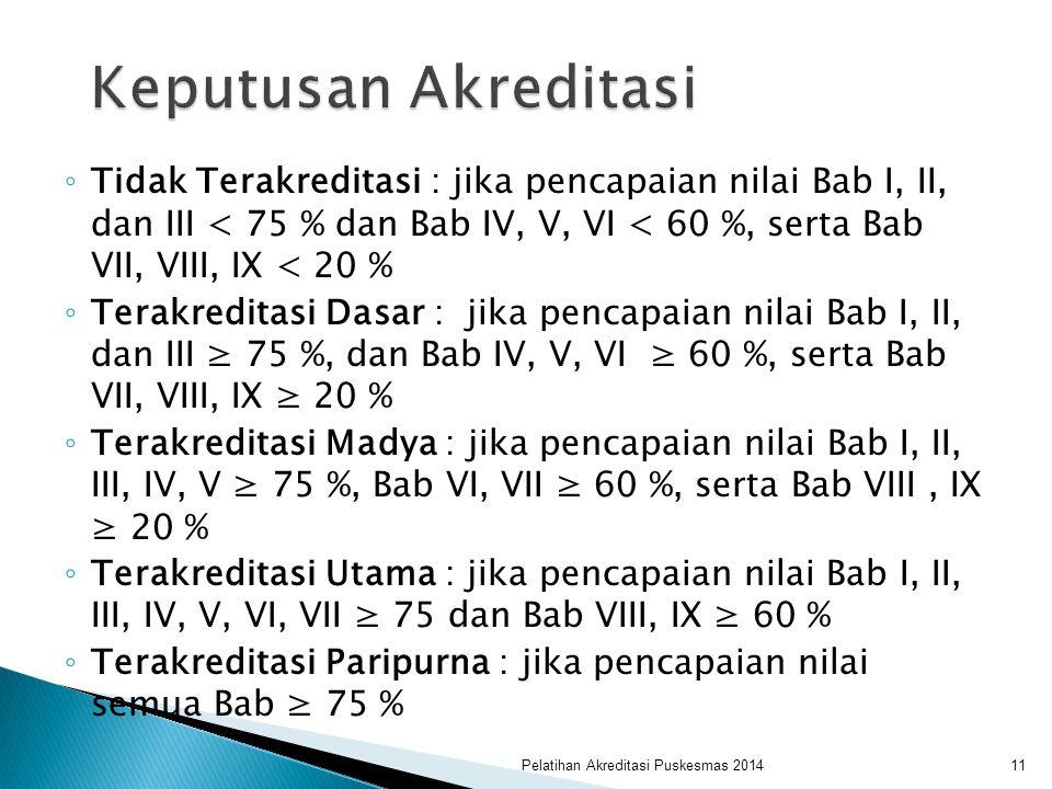 ◦ Tidak Terakreditasi : jika pencapaian nilai Bab I, II, dan III < 75 % dan Bab IV, V, VI < 60 %, serta Bab VII, VIII, IX < 20 % ◦ Terakreditasi Dasar