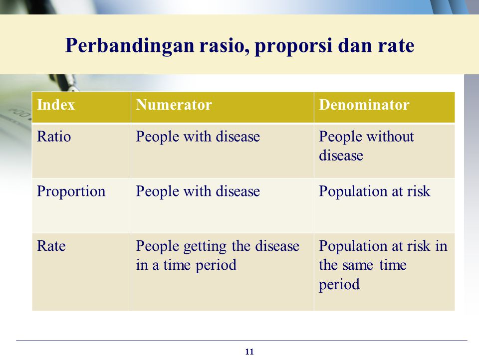 Perbandingan rasio, proporsi dan rate IndexNumeratorDenominator RatioPeople with diseasePeople without disease ProportionPeople with diseasePopulation