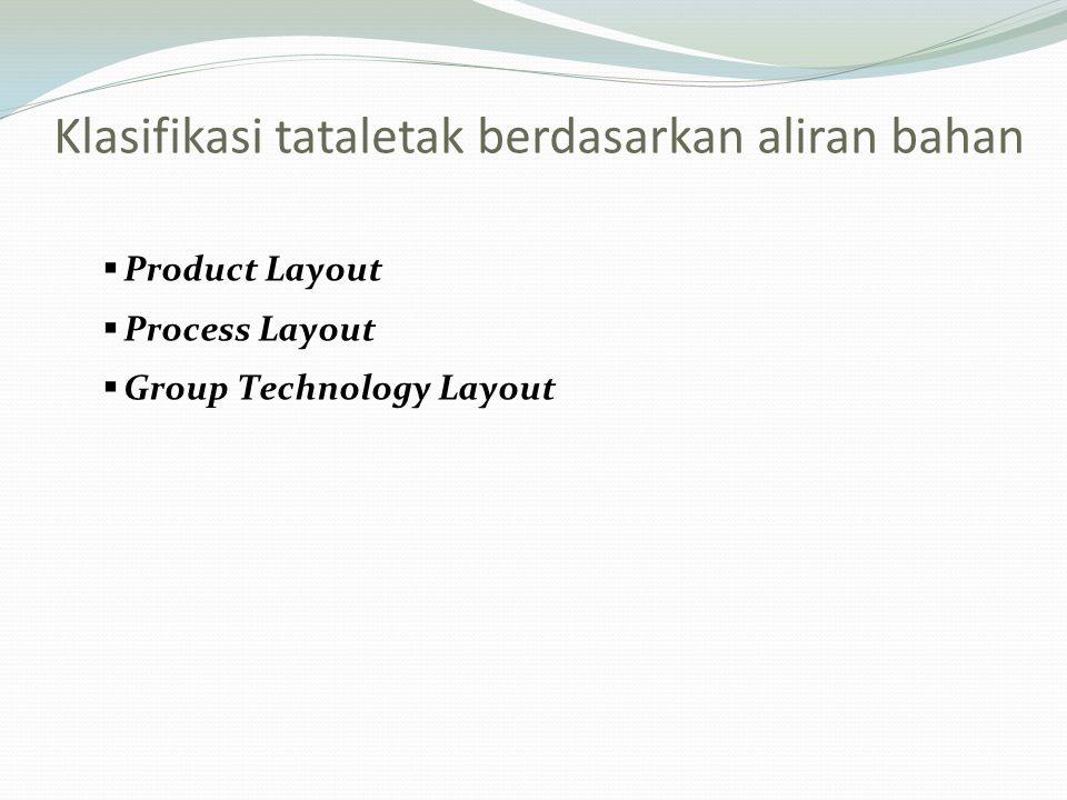  Product Layout  Process Layout  Group Technology Layout Klasifikasi tataletak berdasarkan aliran bahan