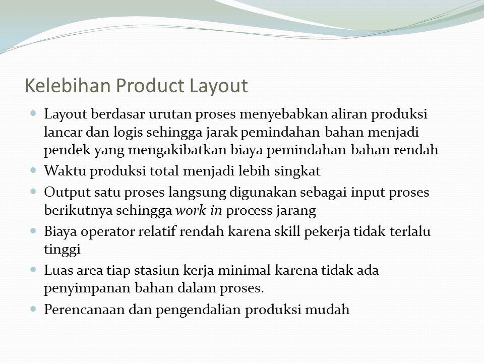 Kelebihan Product Layout Layout berdasar urutan proses menyebabkan aliran produksi lancar dan logis sehingga jarak pemindahan bahan menjadi pendek yan