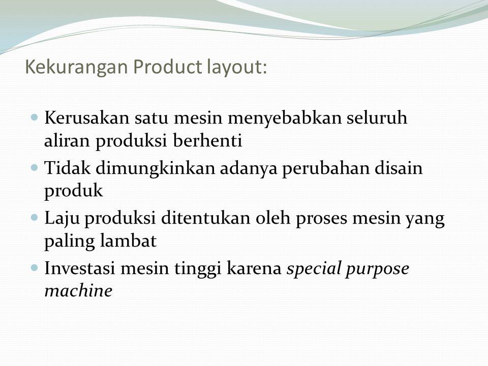 Kekurangan Product layout: Kerusakan satu mesin menyebabkan seluruh aliran produksi berhenti Tidak dimungkinkan adanya perubahan disain produk Laju pr