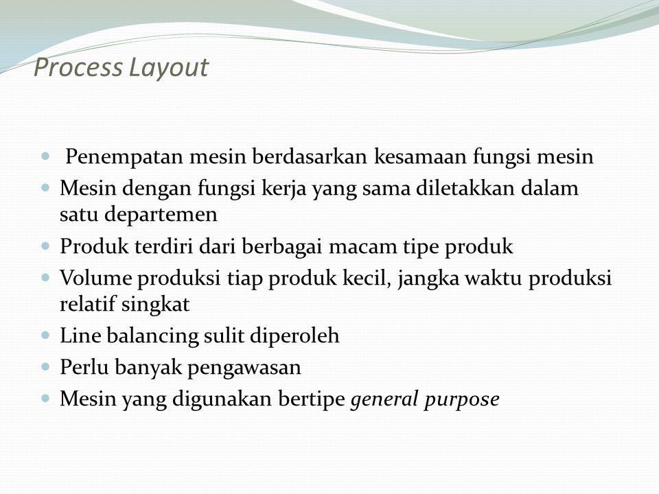 Process Layout Penempatan mesin berdasarkan kesamaan fungsi mesin Mesin dengan fungsi kerja yang sama diletakkan dalam satu departemen Produk terdiri