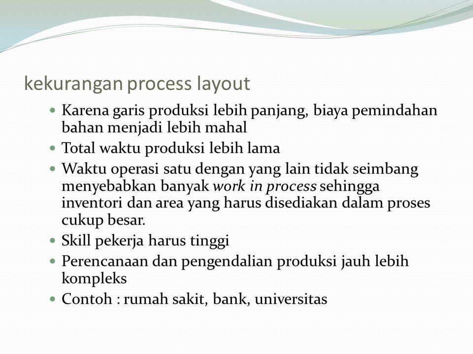 kekurangan process layout Karena garis produksi lebih panjang, biaya pemindahan bahan menjadi lebih mahal Total waktu produksi lebih lama Waktu operas