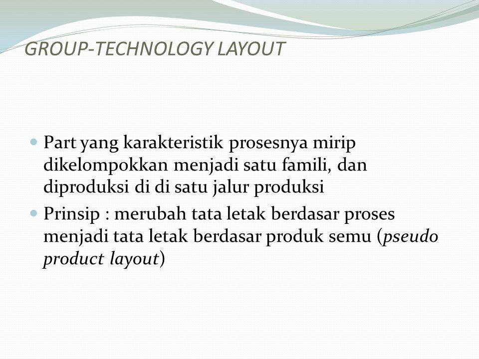 GROUP-TECHNOLOGY LAYOUT Part yang karakteristik prosesnya mirip dikelompokkan menjadi satu famili, dan diproduksi di di satu jalur produksi Prinsip :