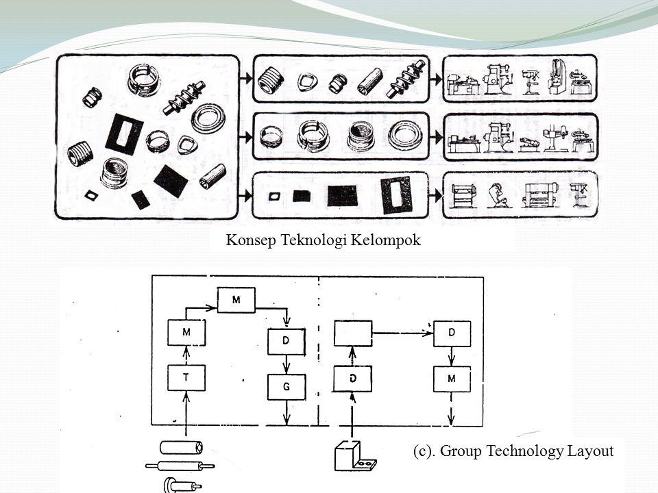 (c). Group Technology Layout Konsep Teknologi Kelompok