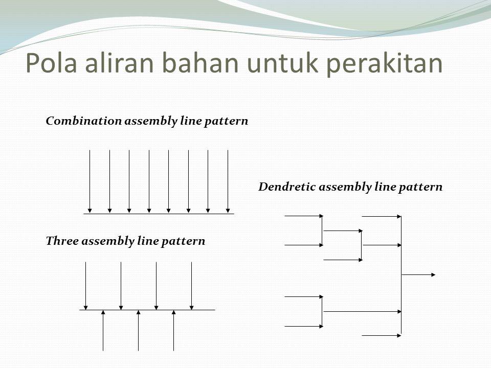 Pola aliran bahan untuk perakitan Combination assembly line pattern Three assembly line pattern Dendretic assembly line pattern