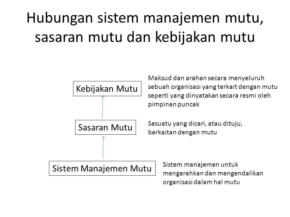 Hubungan sistem manajemen mutu, sasaran mutu dan kebijakan mutu Sistem Manajemen Mutu Sasaran Mutu Kebijakan Mutu Sistem manajemen untuk mengarahkan d