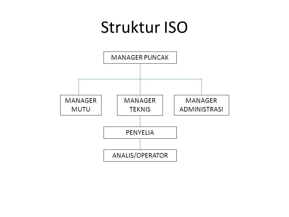 Struktur ISO MANAGER PUNCAK MANAGER MUTU MANAGER TEKNIS MANAGER ADMINISTRASI PENYELIA ANALIS/OPERATOR