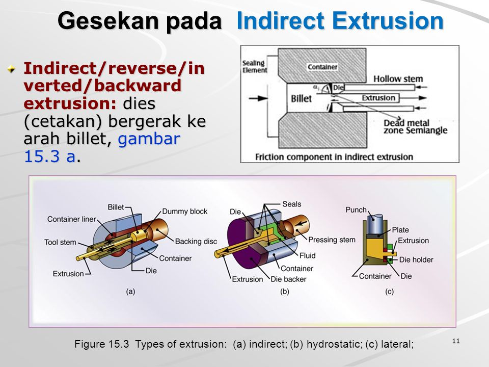 11 Gesekan pada Indirect Extrusion Indirect/reverse/in verted/backward extrusion: dies (cetakan) bergerak ke arah billet, gambar 15.3 a. Figure 15.3 T