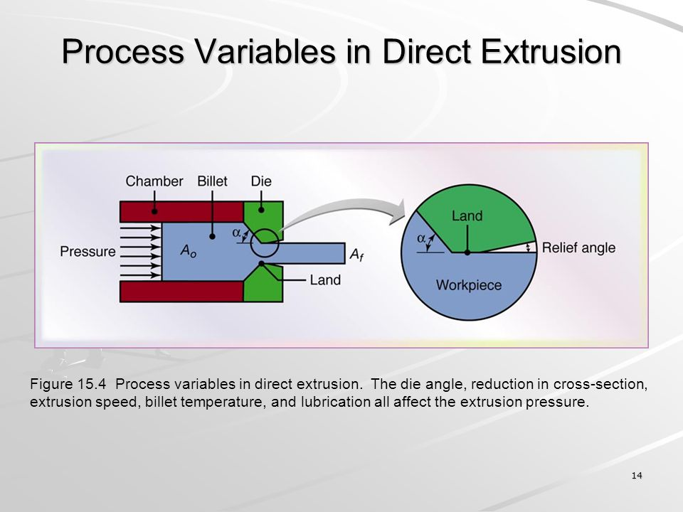 14 Process Variables in Direct Extrusion Figure 15.4 Process variables in direct extrusion. The die angle, reduction in cross-section, extrusion speed