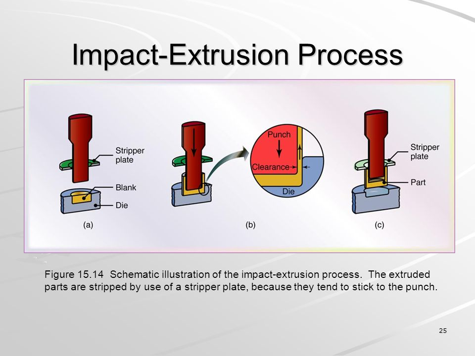 25 Impact-Extrusion Process Figure 15.14 Schematic illustration of the impact-extrusion process. The extruded parts are stripped by use of a stripper