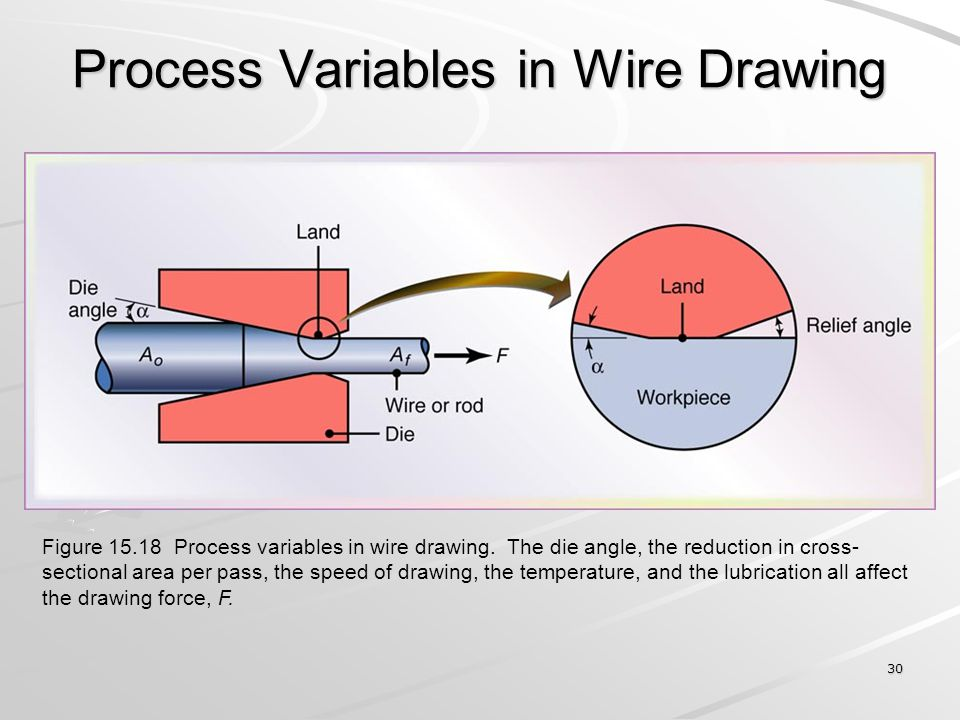 30 Process Variables in Wire Drawing Figure 15.18 Process variables in wire drawing. The die angle, the reduction in cross- sectional area per pass, t