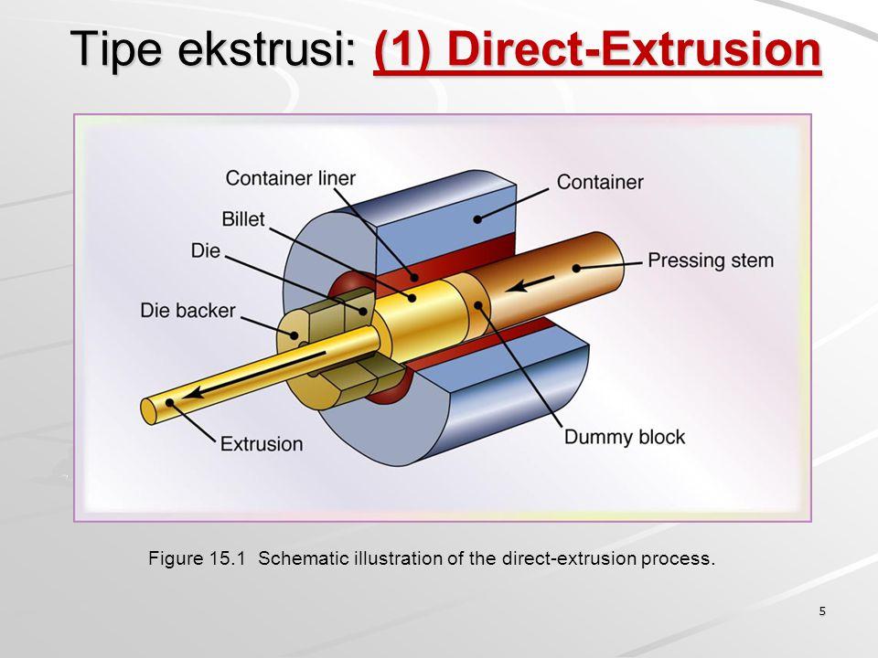 6 Direct-Extrusion Direct (forward) extrusion: billet diletakkan pada chamber (kontainer) kemudian ditekan melewati dies.
