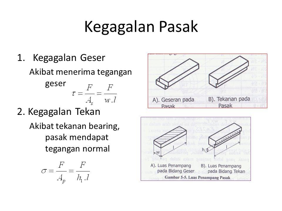Gaya-gaya pada Pasak Jika diameter poros D (= 2R) dan ada torsi pada poros itu, maka gaya tangensial F (berupa gaya geser) yang terjadi pada pasak ada